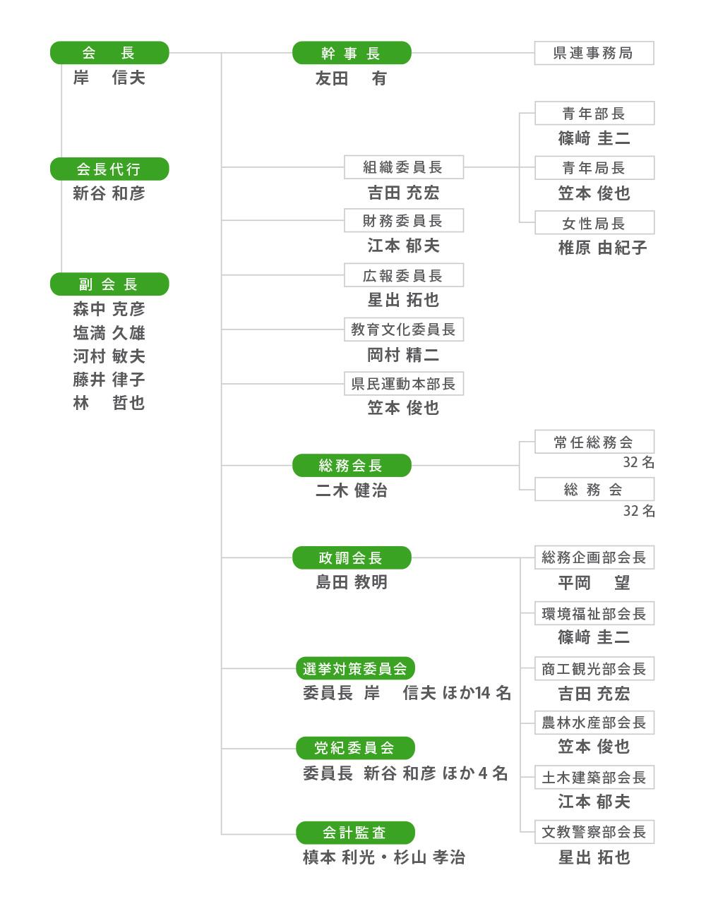 自民党県連_組織図